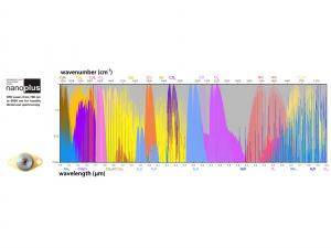 Lasers ICL DFB Nanoplus