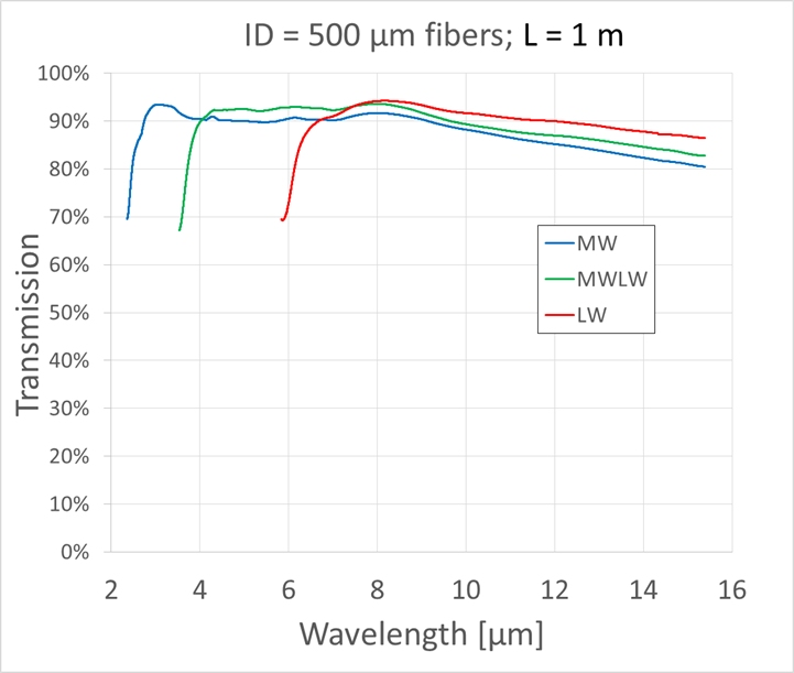Transmission fibre creuse